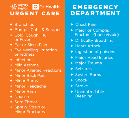 urgent care vs er